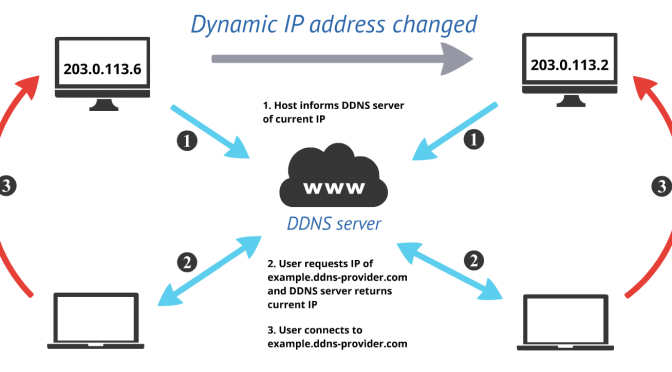 Dynamic DNS with dnsexit.com